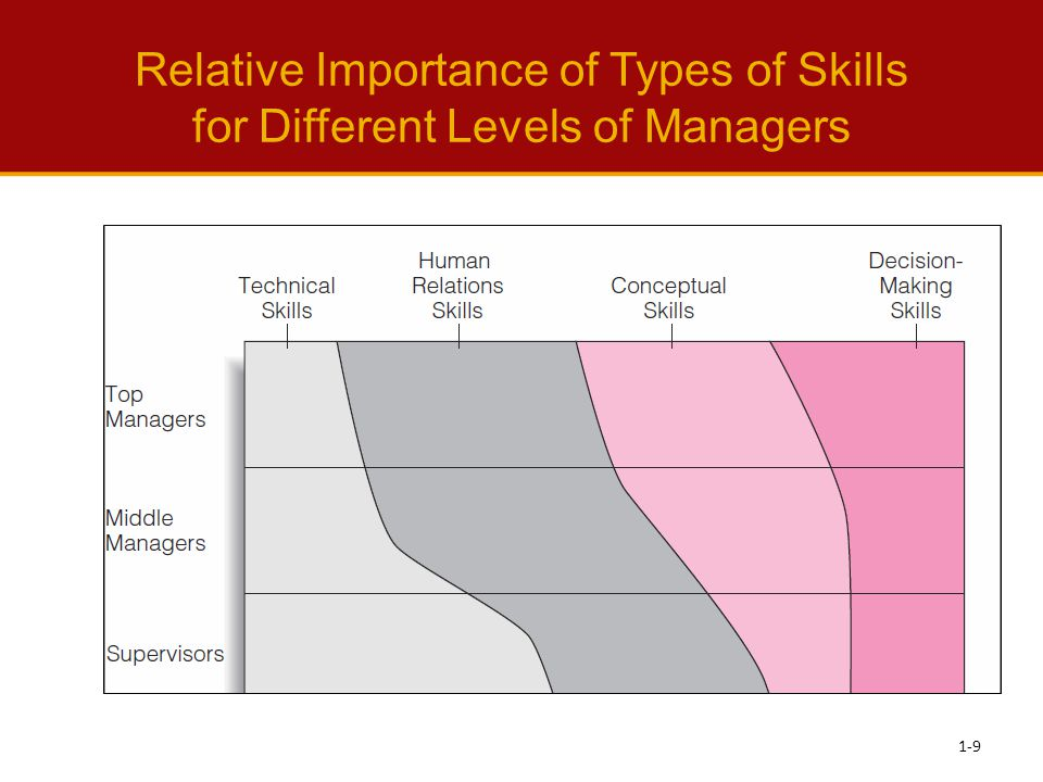 Relative Importance of Types of Skills for Different Levels of Managers