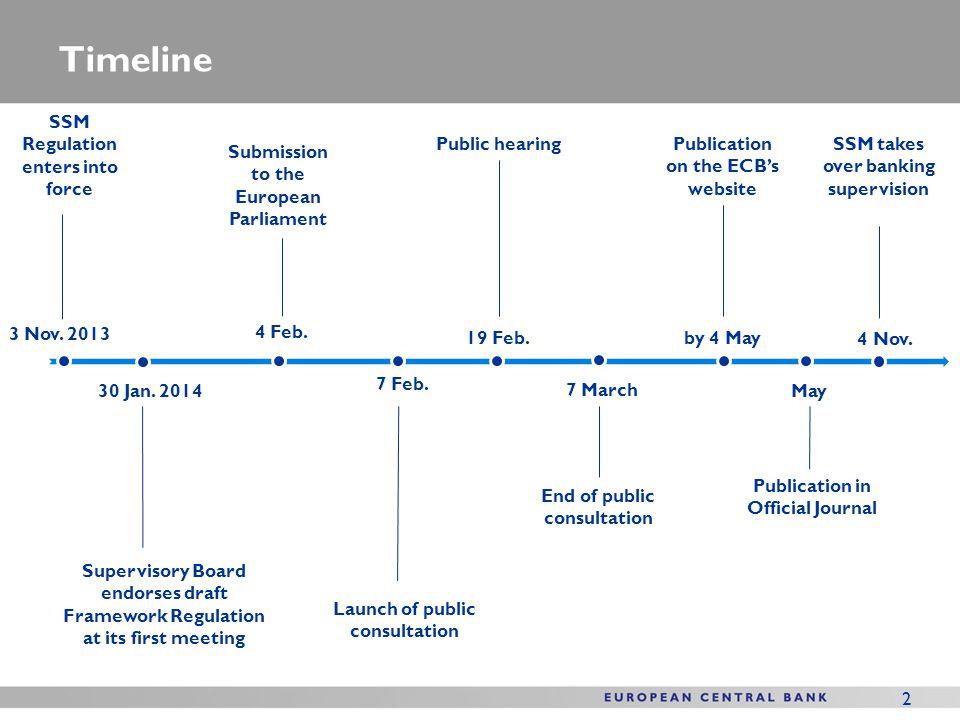 Timeline SSM Regulation enters into force Public hearing