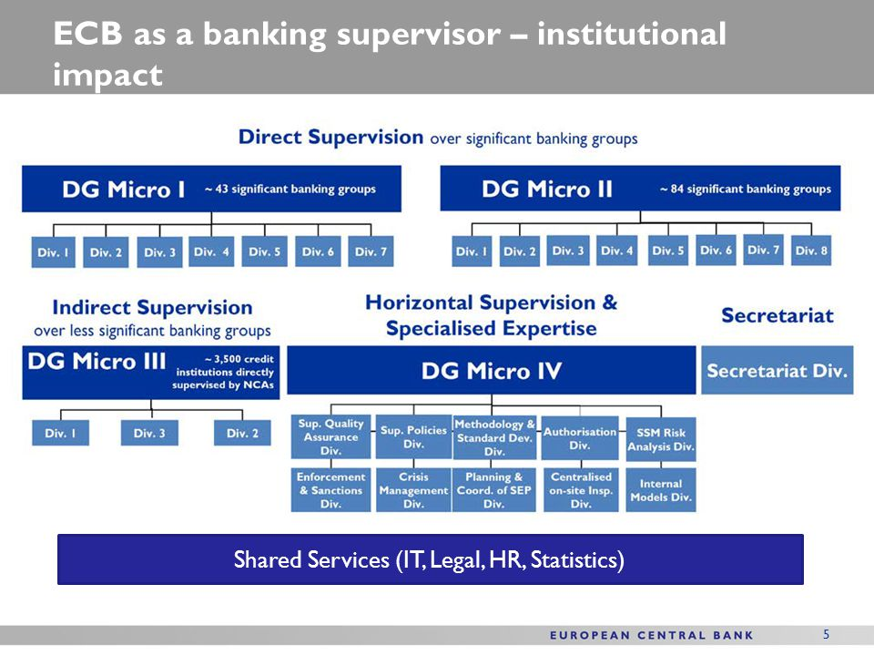 ECB as a banking supervisor – institutional impact