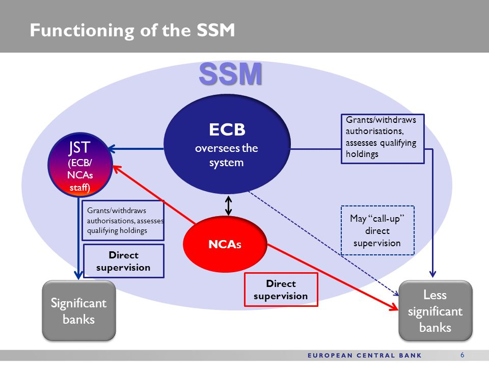 SSM Functioning of the SSM ECB JST Less significant banks