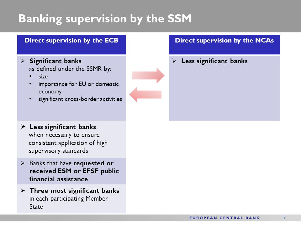 Banking supervision by the SSM
