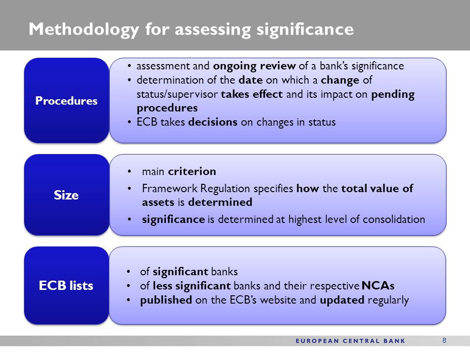 Methodology for assessing significance