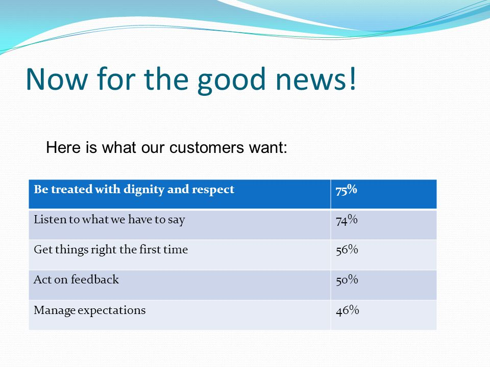 Now for the good news! Here is what our customers want: