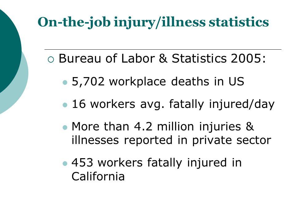 On-the-job injury/illness statistics