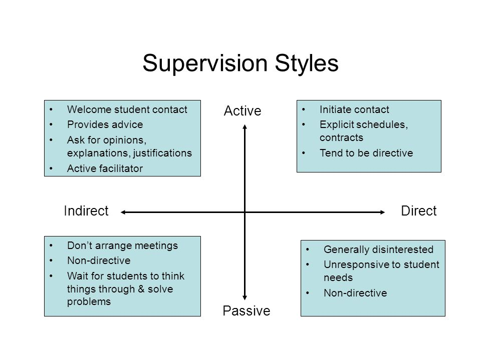 Supervision Styles Active Indirect Direct Passive