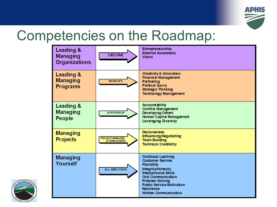 Competencies on the Roadmap: