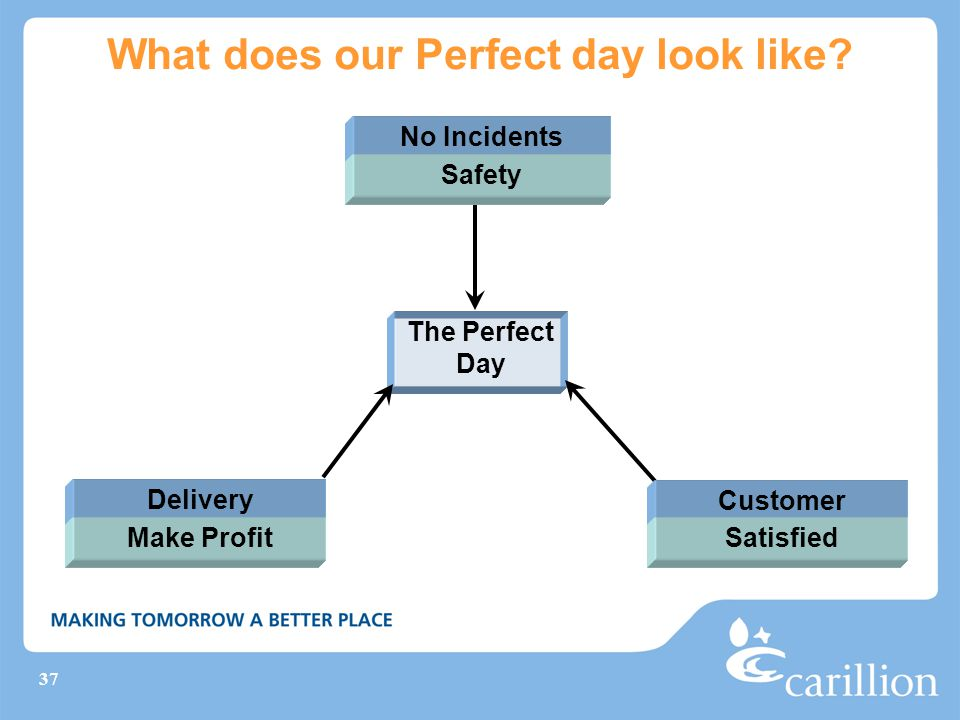 What does our Perfect day look like