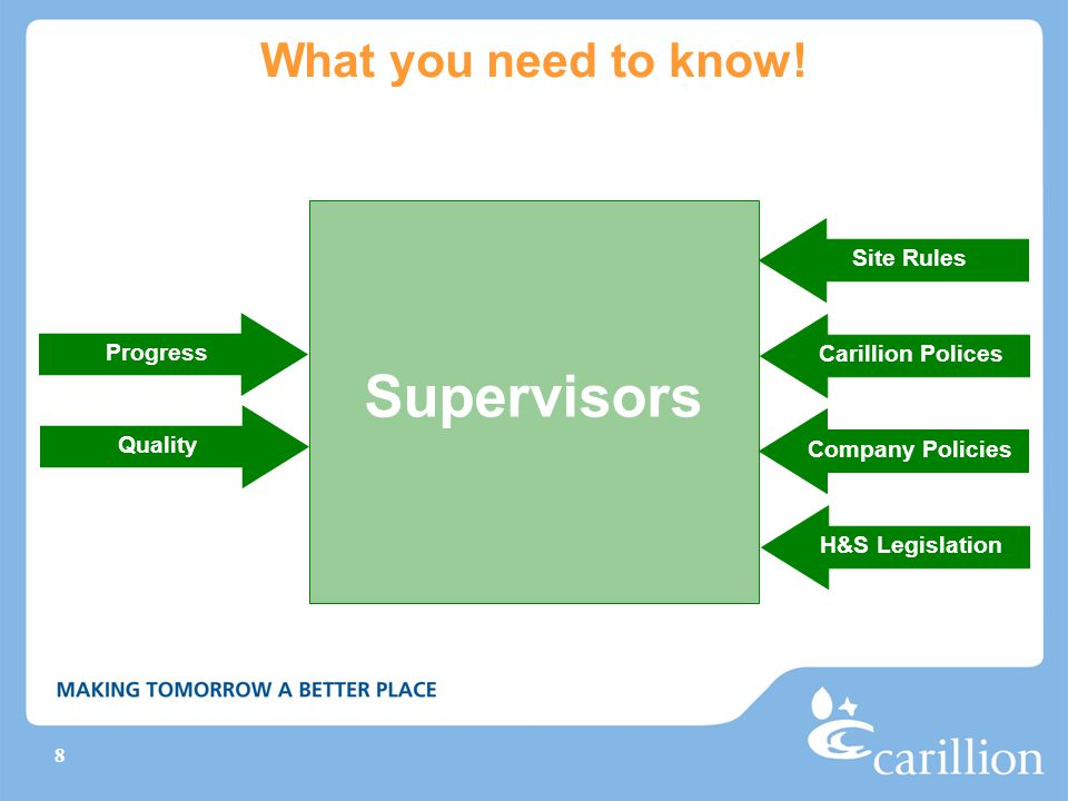 Supervisors What you need to know! Site Rules Progress