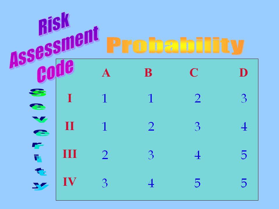 Risk Assessment Code Probability A B C D I II Severity III IV