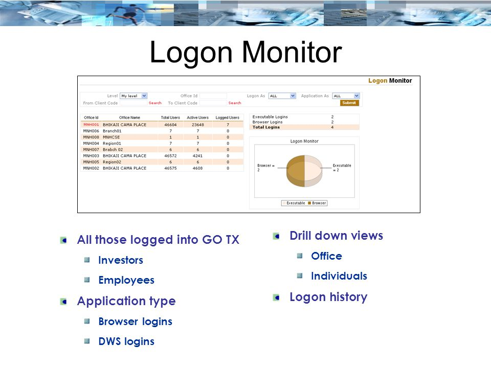 Logon Monitor Drill down views All those logged into GO TX