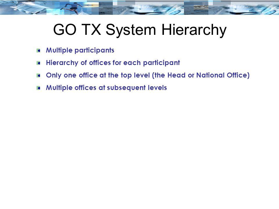 GO TX System Hierarchy Multiple participants