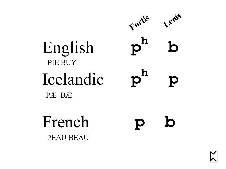 English ph b Icelandic ph p French p b Lenis Fortis PIE BUY PÆ BÆ