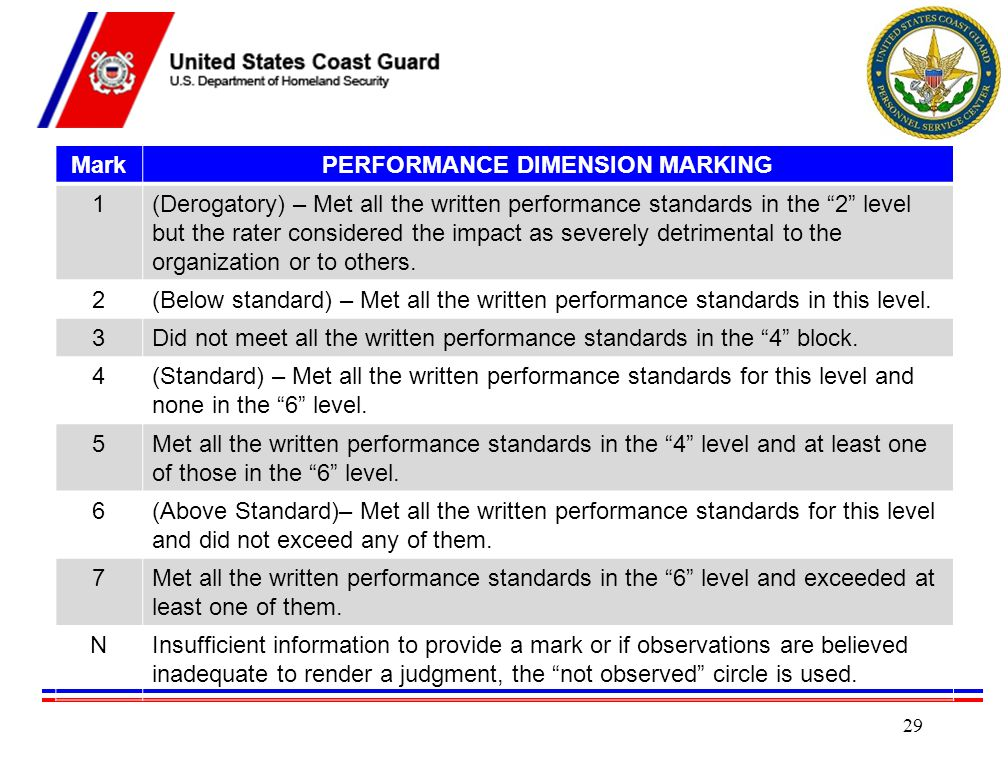 PERFORMANCE DIMENSION MARKING