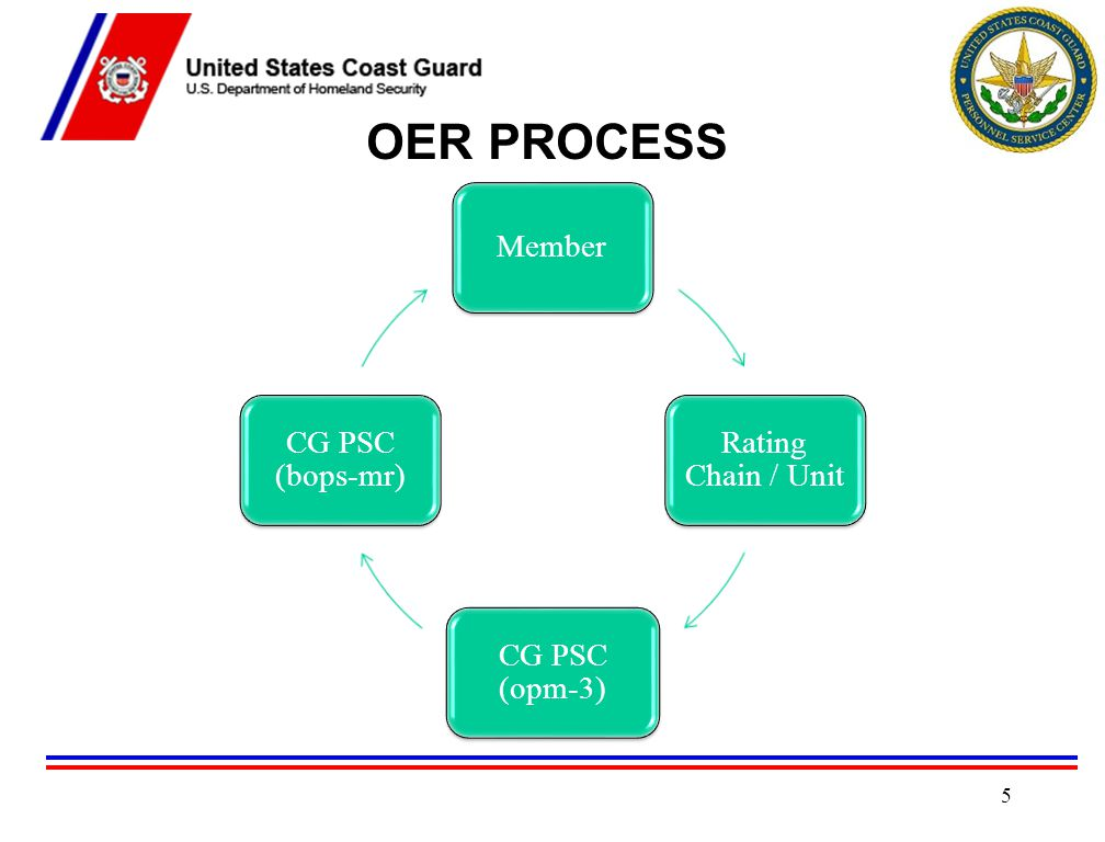 OER PROCESS Member Rating Chain / Unit CG PSC (opm-3) CG PSC (bops-mr)