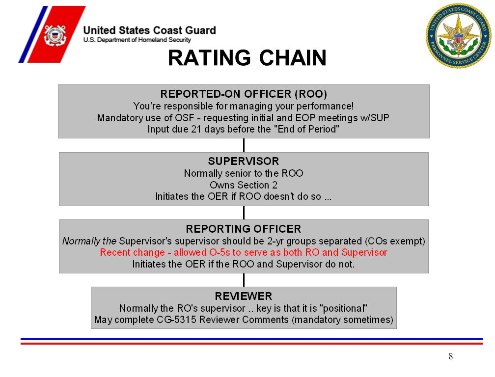RATING CHAIN Published by Unit Commanding Officer