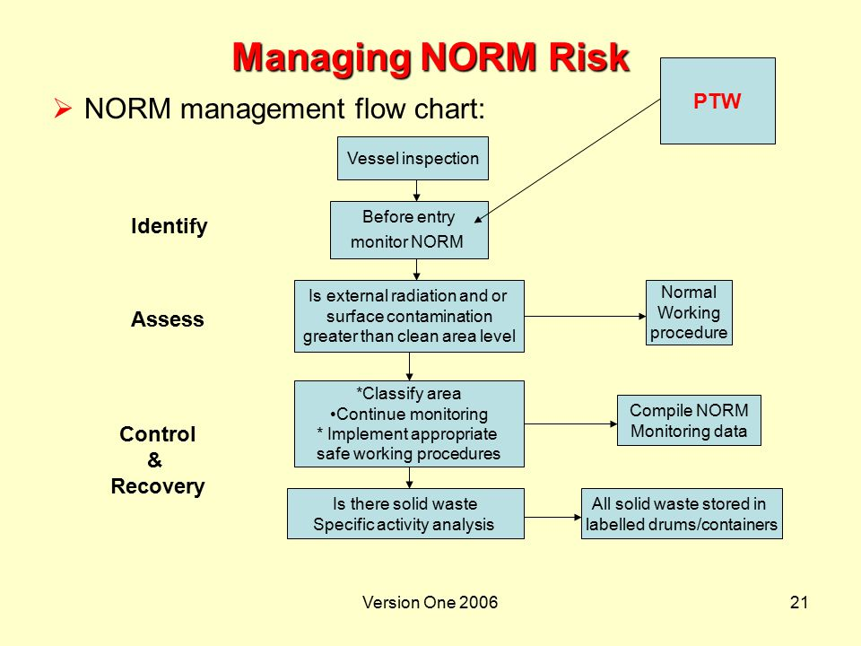 Managing NORM Risk NORM management flow chart: PTW Identify Assess