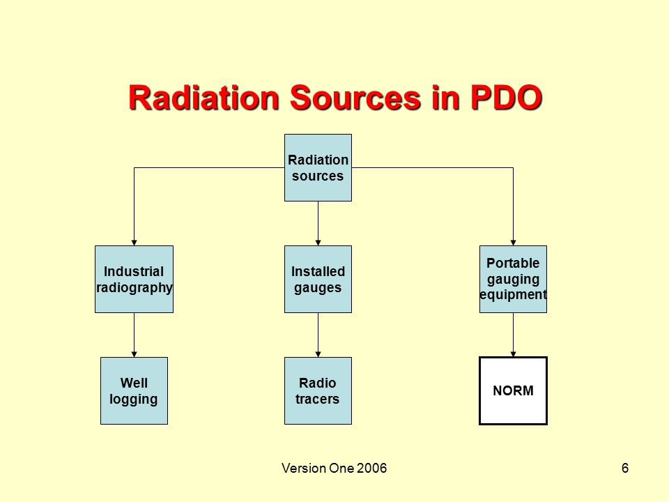 Radiation Sources in PDO
