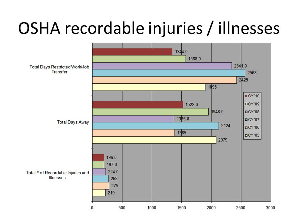 OSHA recordable injuries / illnesses