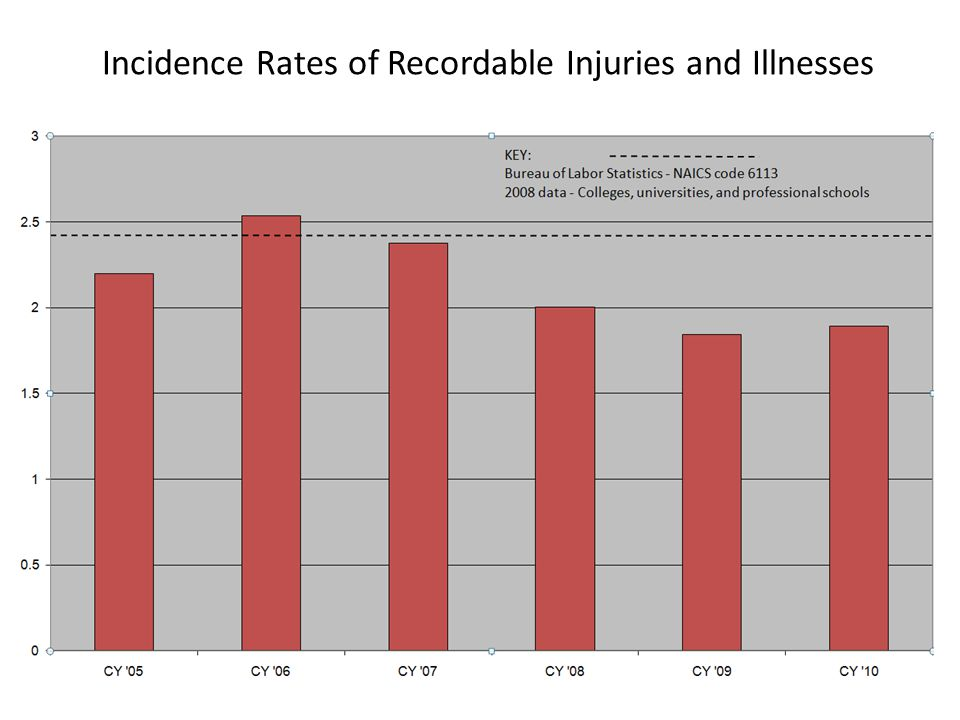 Incidence Rates of Recordable Injuries and Illnesses