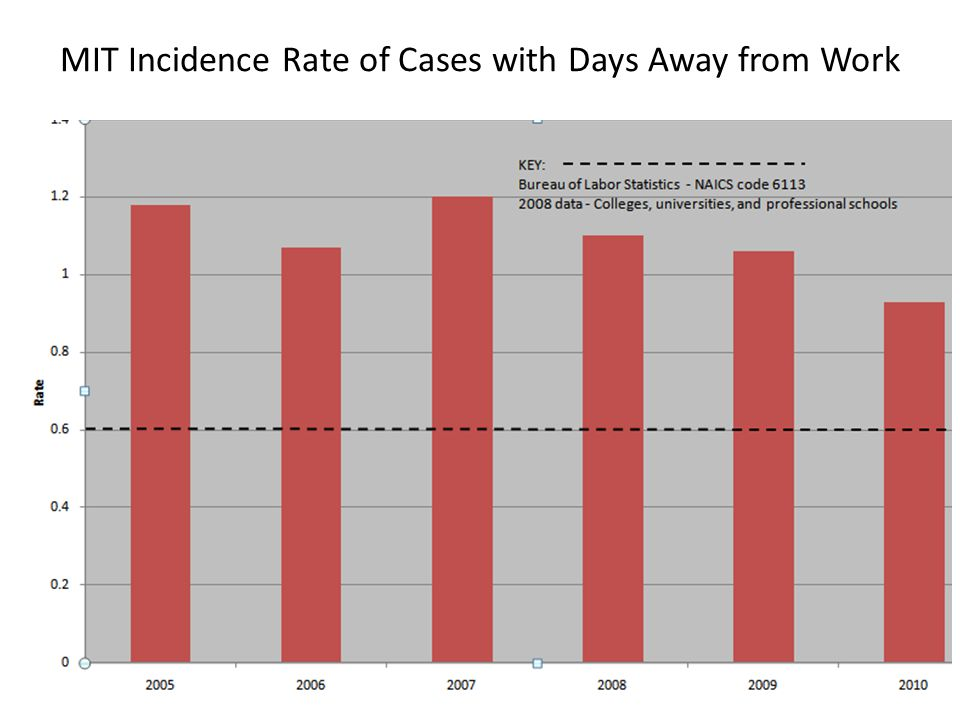 MIT Incidence Rate of Cases with Days Away from Work