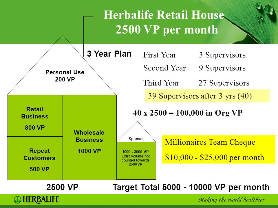 Herbalife Retail House 2500 VP per month
