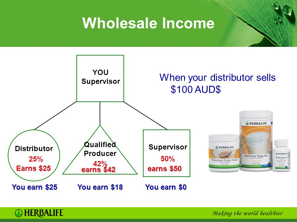 Wholesale Income When your distributor sells $100 AUD$ YOU Supervisor