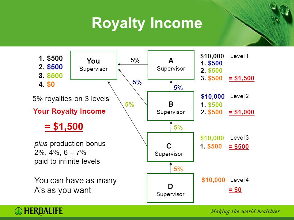 Royalty Income = $1,500 You can have as many A's as you want 1. $500