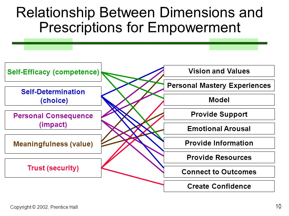Relationship Between Dimensions and Prescriptions for Empowerment
