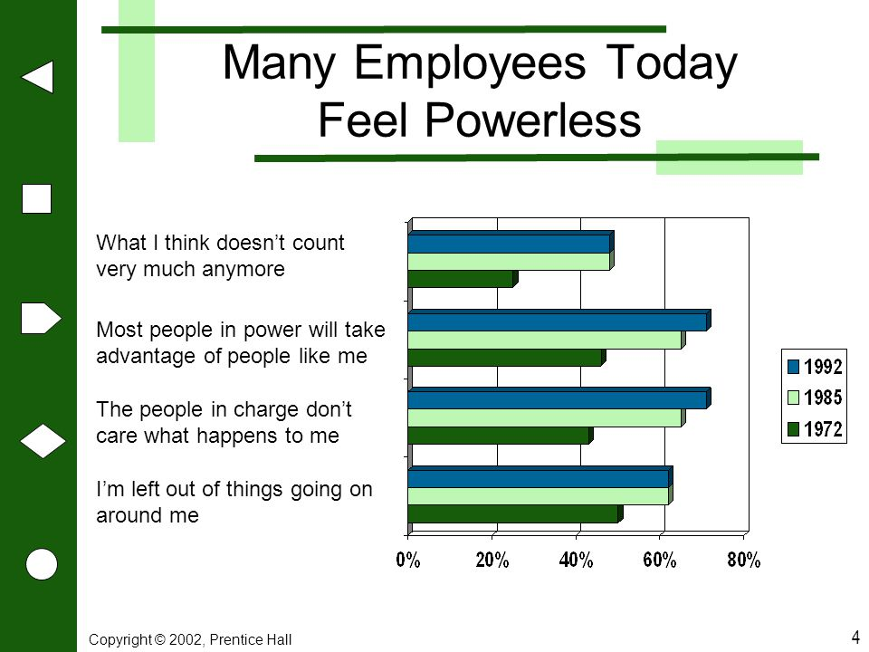 Many Employees Today Feel Powerless