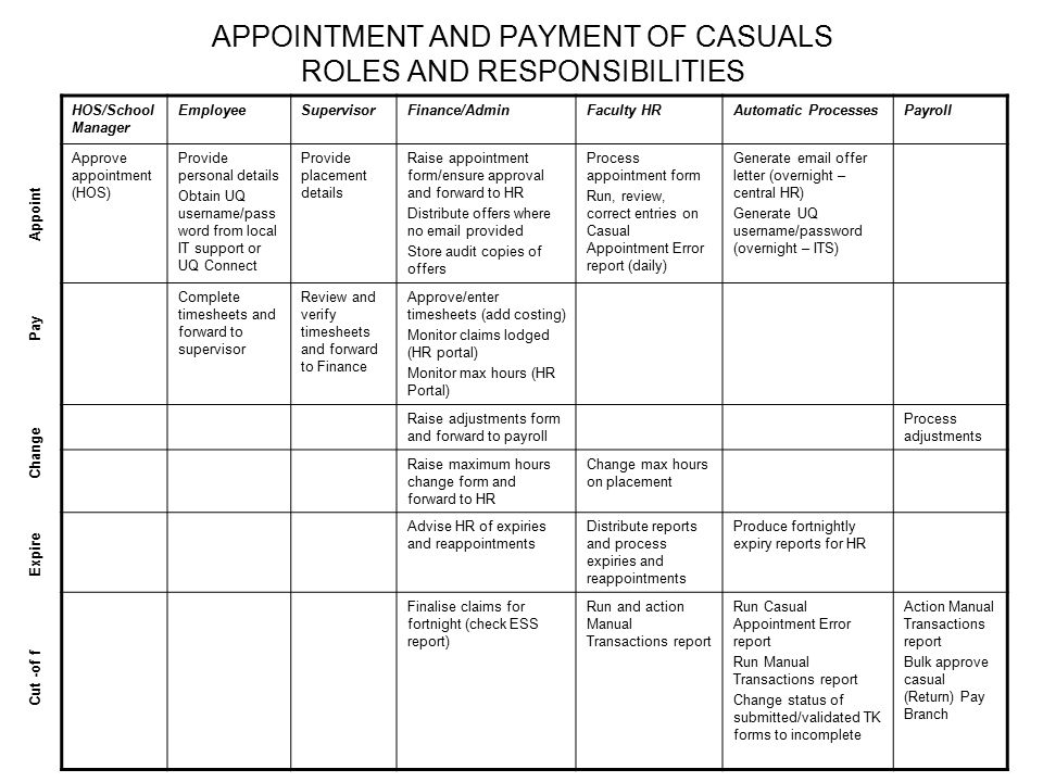 APPOINTMENT AND PAYMENT OF CASUALS ROLES AND RESPONSIBILITIES