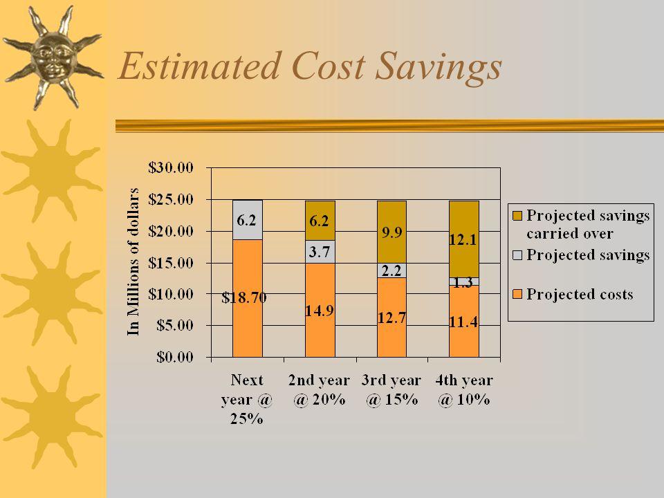 Estimated Cost Savings