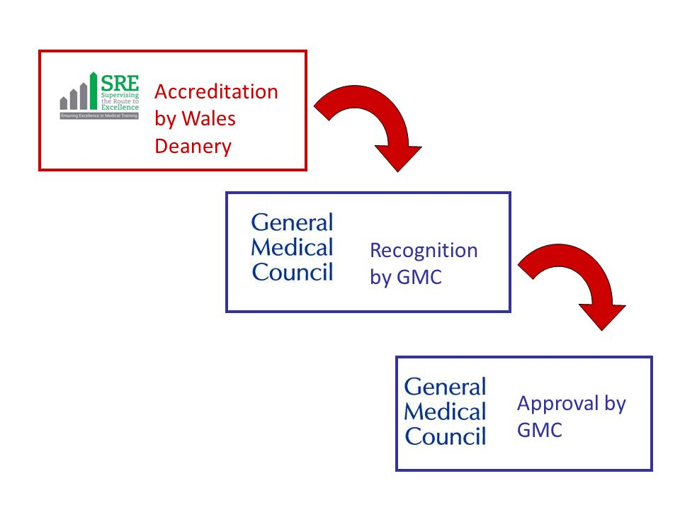 Accreditation by Wales Deanery