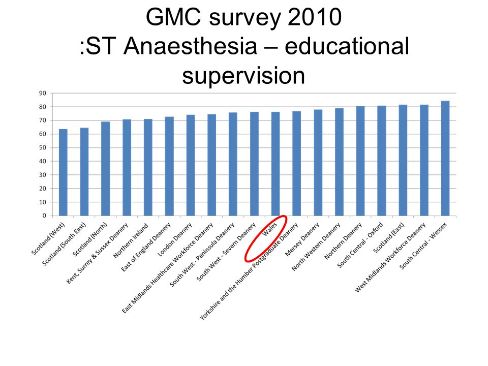 GMC survey 2010 :ST Anaesthesia – educational supervision