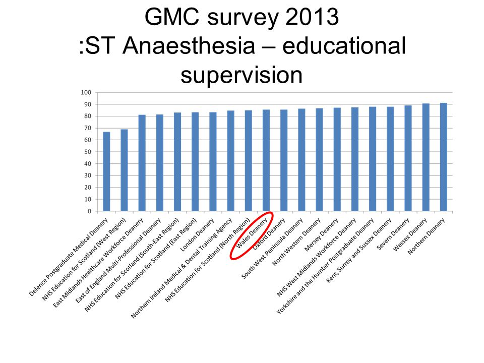 GMC survey 2013 :ST Anaesthesia – educational supervision