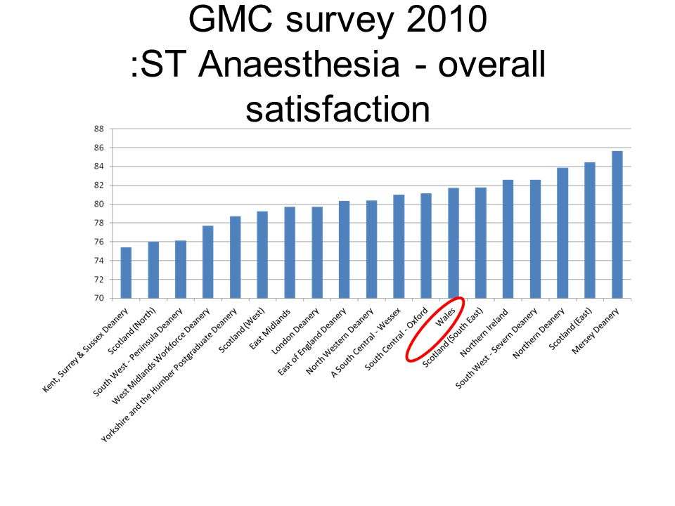 GMC survey 2010 :ST Anaesthesia - overall satisfaction