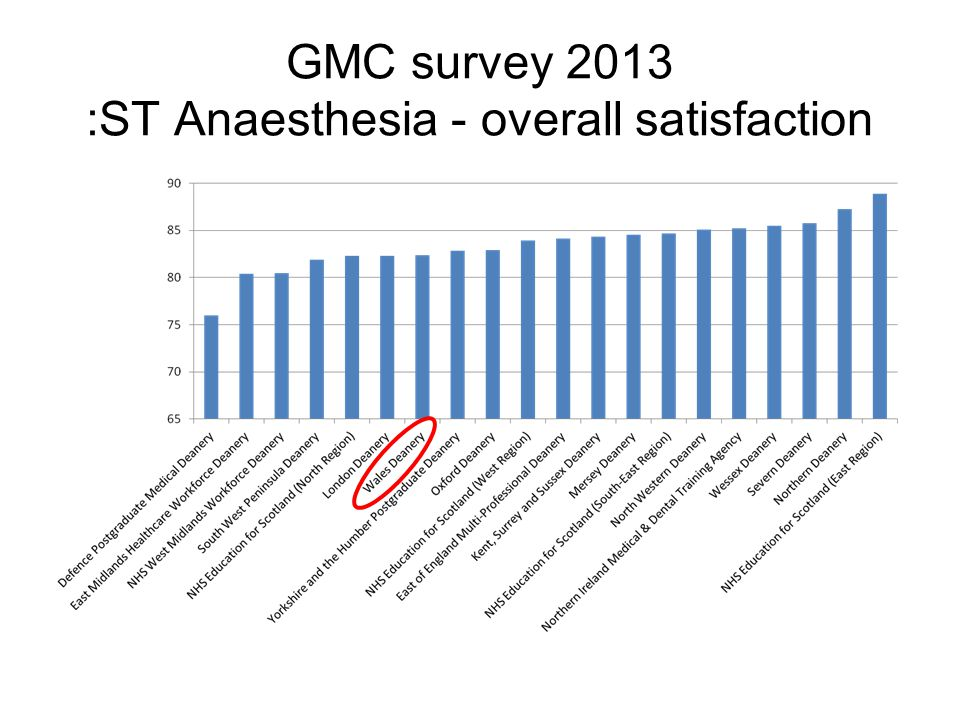 GMC survey 2013 :ST Anaesthesia - overall satisfaction