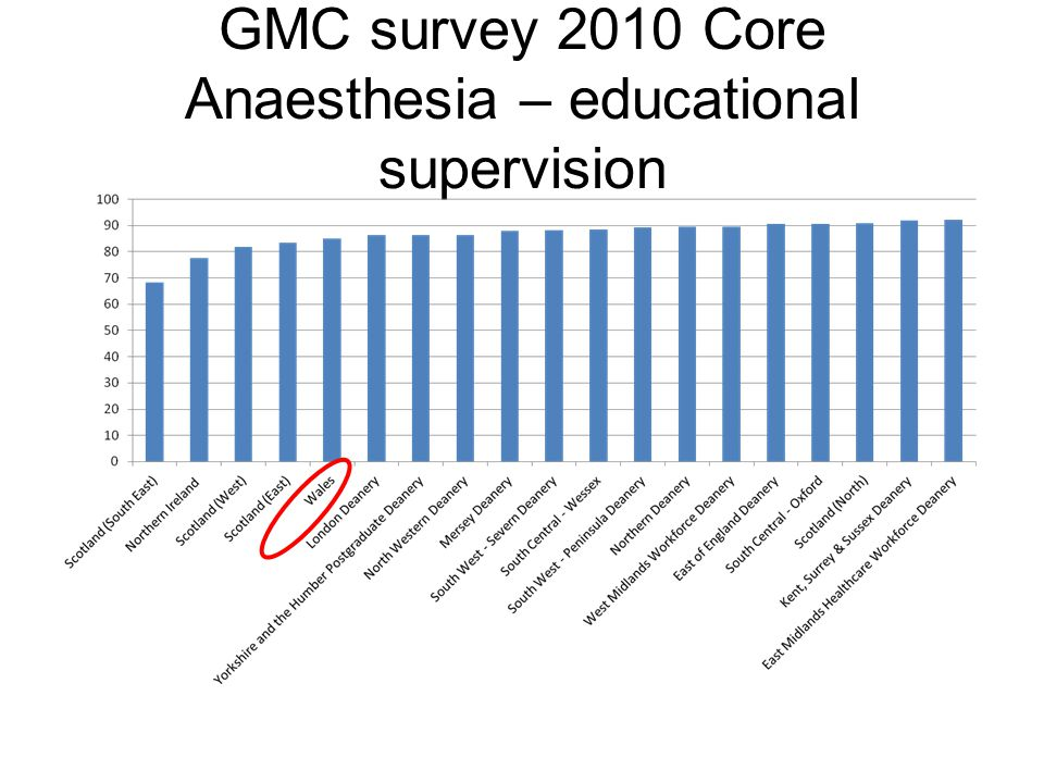 GMC survey 2010 Core Anaesthesia – educational supervision