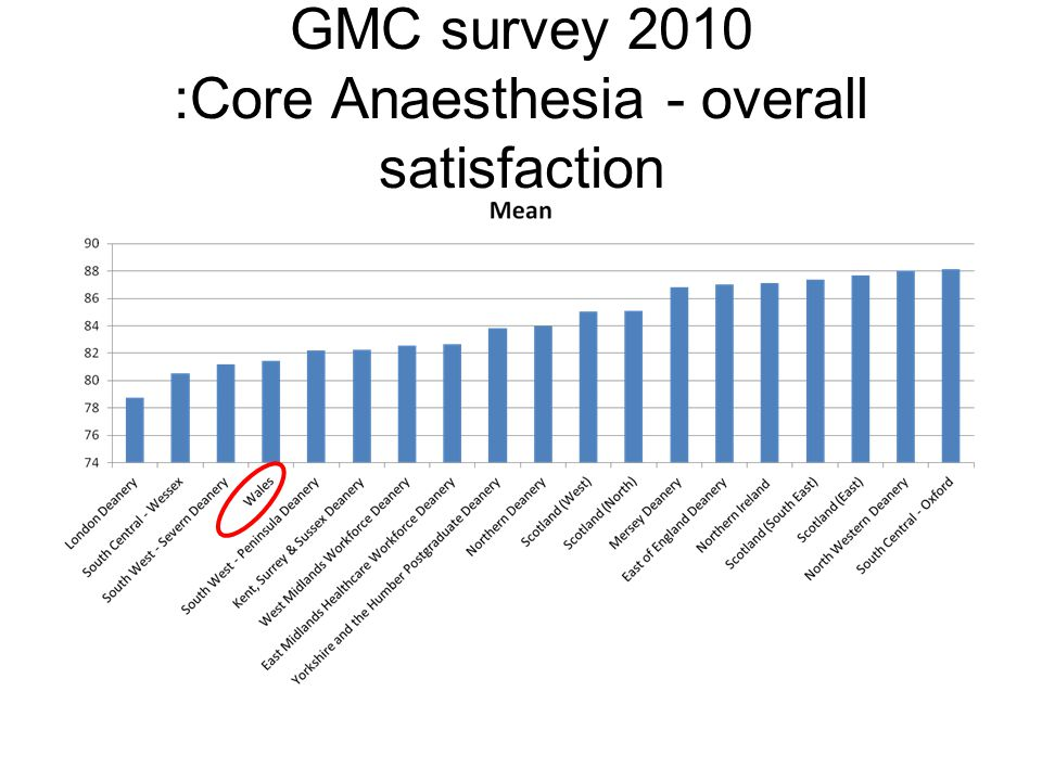 GMC survey 2010 :Core Anaesthesia - overall satisfaction
