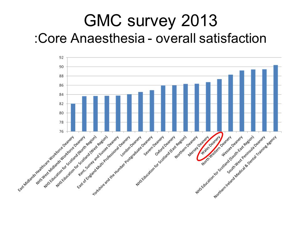GMC survey 2013 :Core Anaesthesia - overall satisfaction