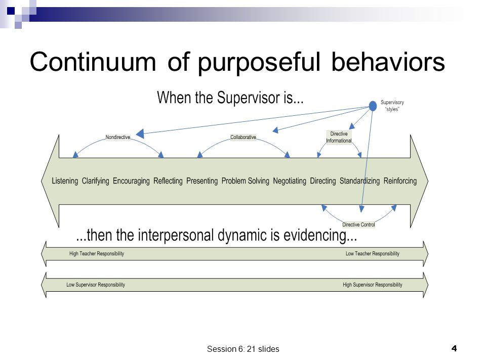 Continuum of purposeful behaviors