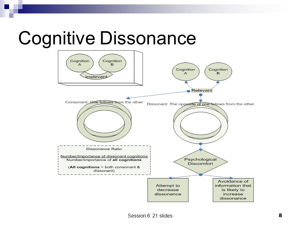 Cognitive Dissonance Session 6: 21 slides