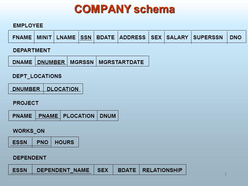 COMPANY schema EMPLOYEE