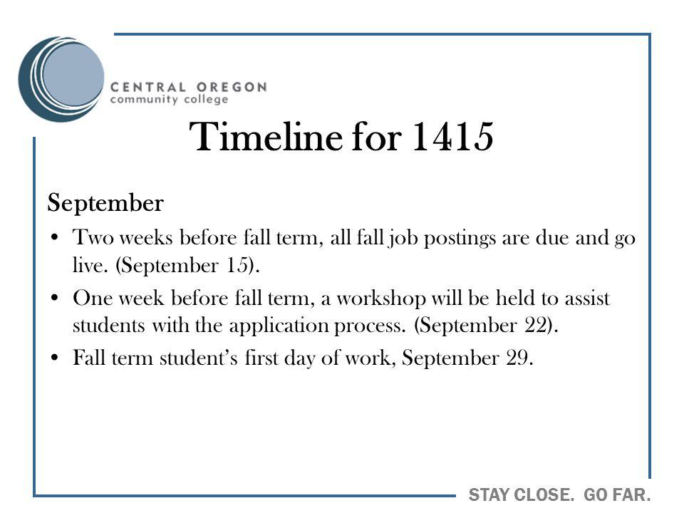 Timeline for 1415 September