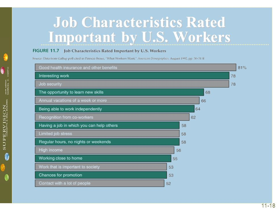 Job Characteristics Rated Important by U.S. Workers