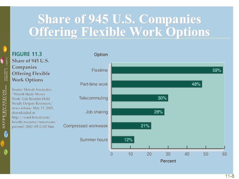 Share of 945 U.S. Companies Offering Flexible Work Options