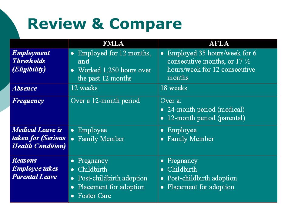 Review & Compare This chart compares some basic components of the Acts