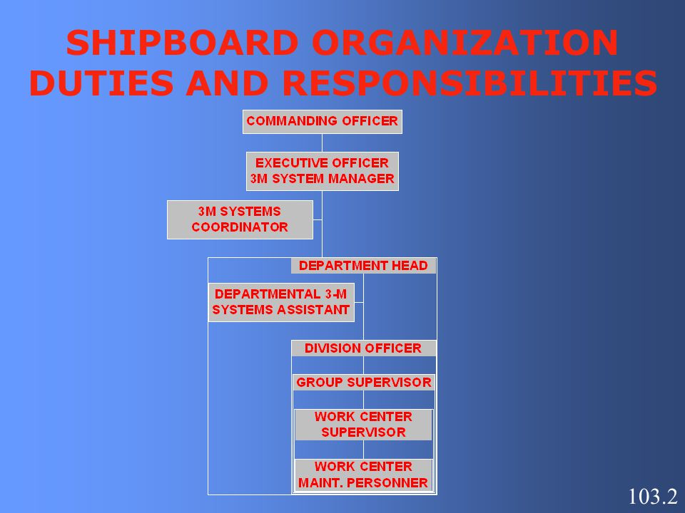 SHIPBOARD ORGANIZATION DUTIES AND RESPONSIBILITIES
