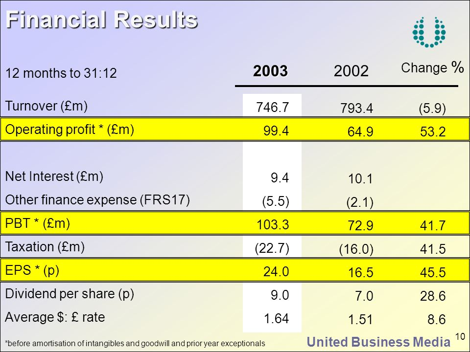 Financial Results 2003 2002 Change % 12 months to 31:12 Turnover (£m)