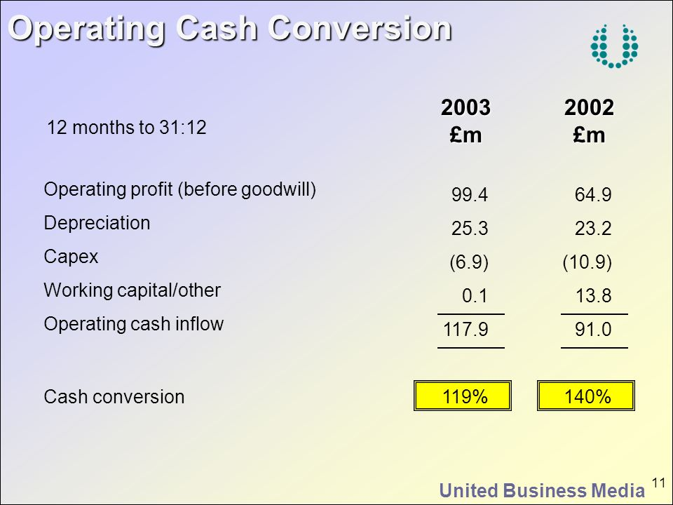 Operating Cash Conversion