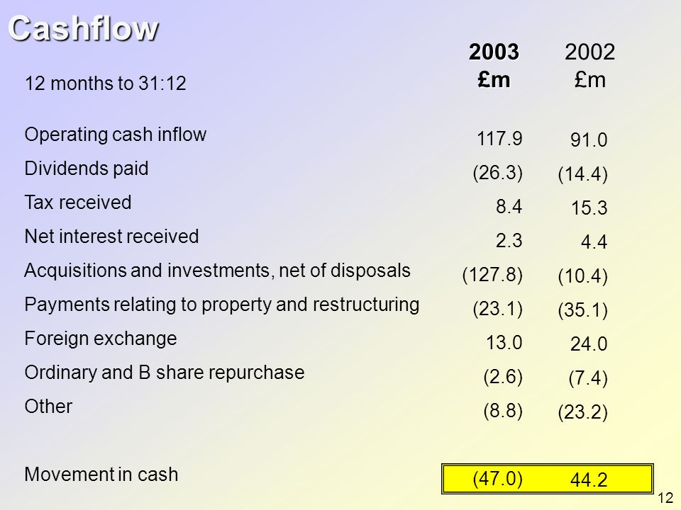 Cashflow 2003 £m 2002 £m 12 months to 31:12 Operating cash inflow